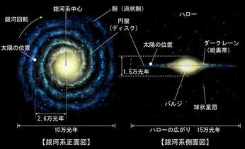 銀河生命系進化環境一覧