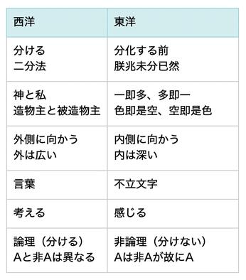 【18】 「無差別智」の働き (不思議な数学上の発見)