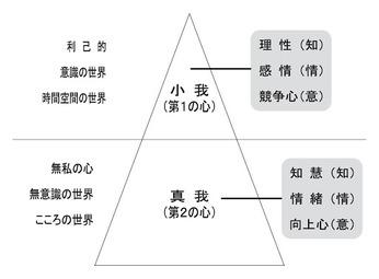 【9】 小我と真我(1)